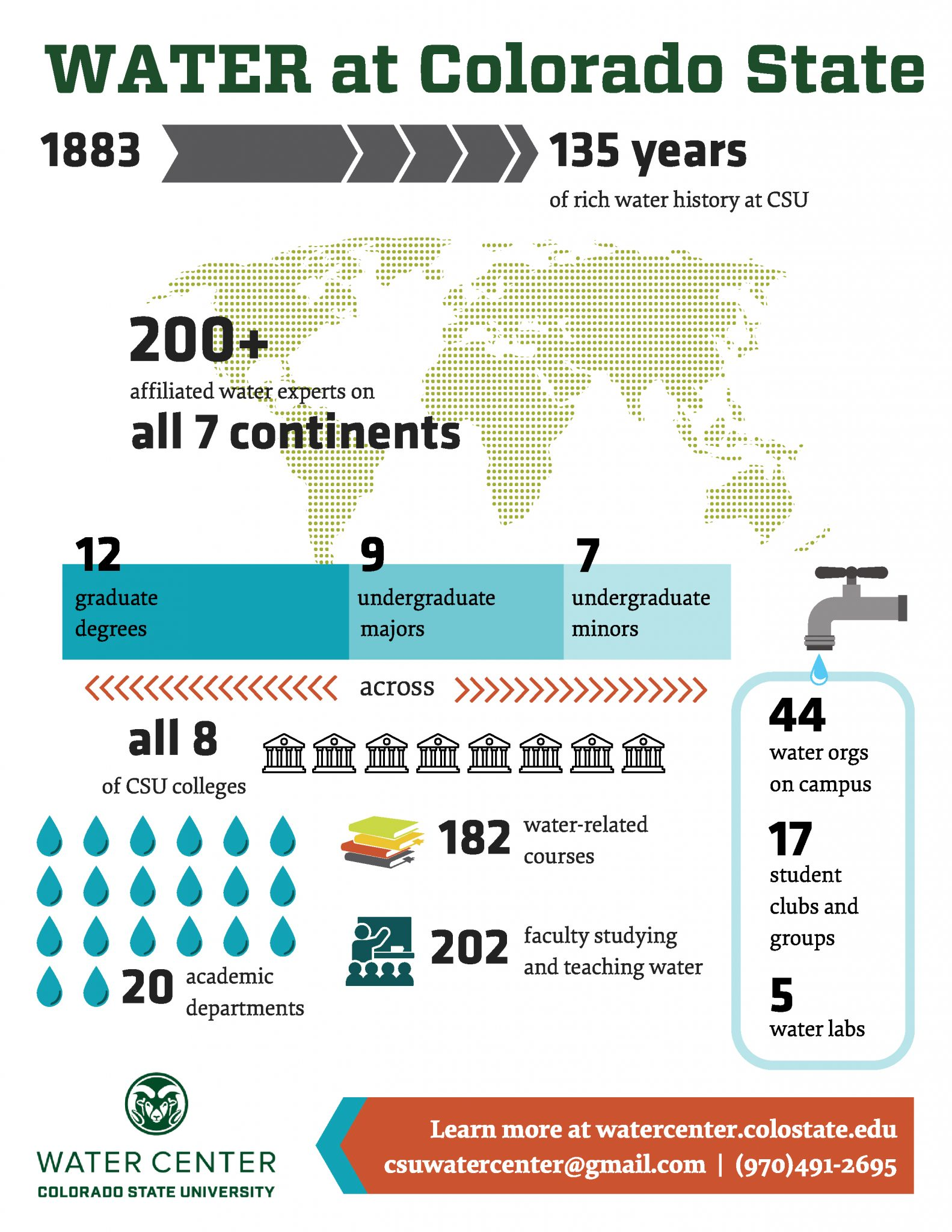 Water at Colorado State: From 1882 to 2018, we have 135 years of rich water history at CSU. There are more than 200 affiliated water expert on all 7 continents. The University offers 12 graduate degrees, 9 undergraduate majors, and 7 undergraduate minors in water-related disciplines across all 8 CSU colleges. 20 academic departments offer a total of 182 water-related courses from 202 faculty who study and teach water. There are 44 water organizations, 17 student clubs and groups, and 5 water labs on campus.