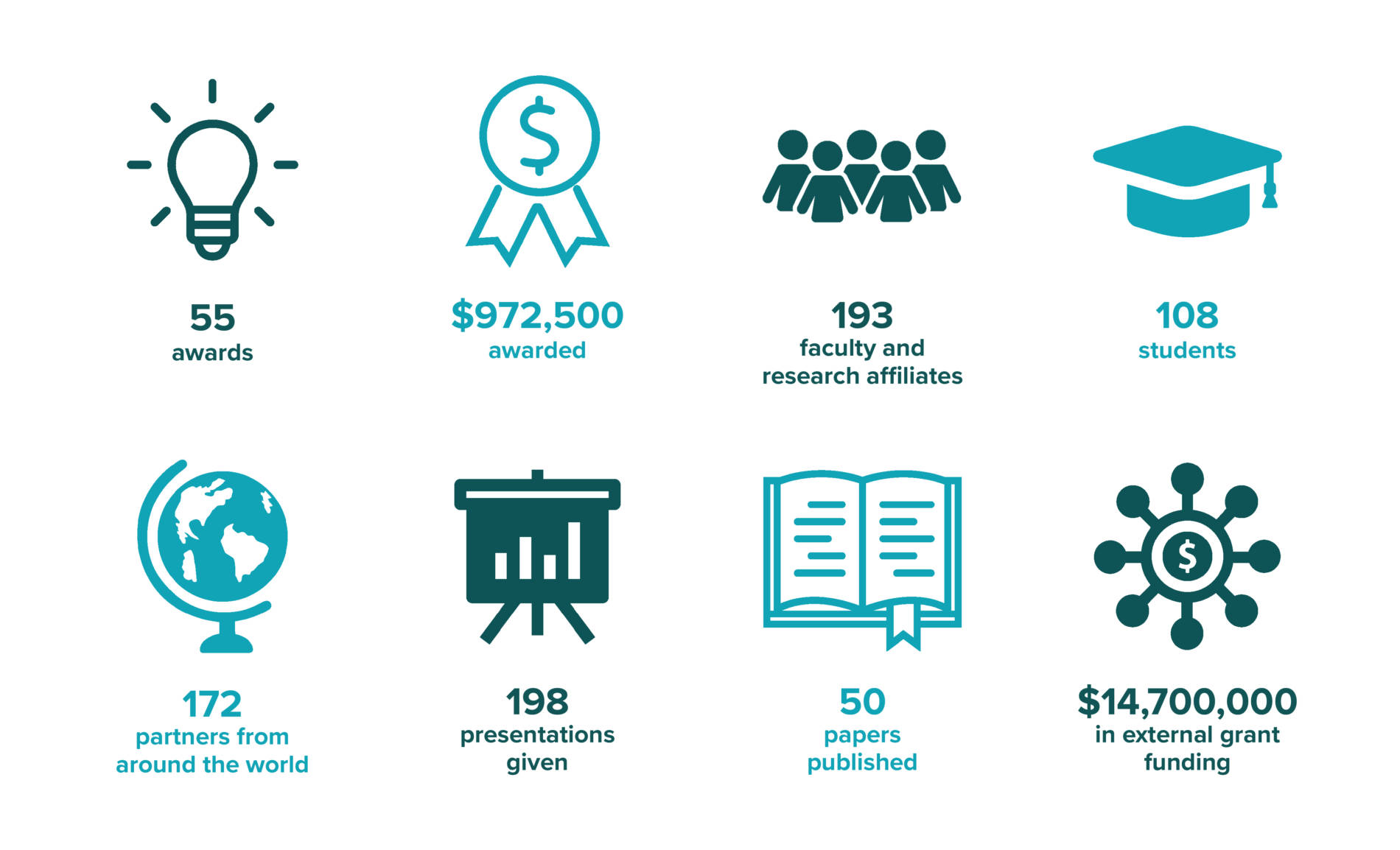 Funding Impacts: 56 awards for $972,500 supporting 193 faculty and research affiliates and 108 students. Projects made 172 partnerships around the world. 198 presentations were given, 50 papers published, and $14 million awarded in external funding.