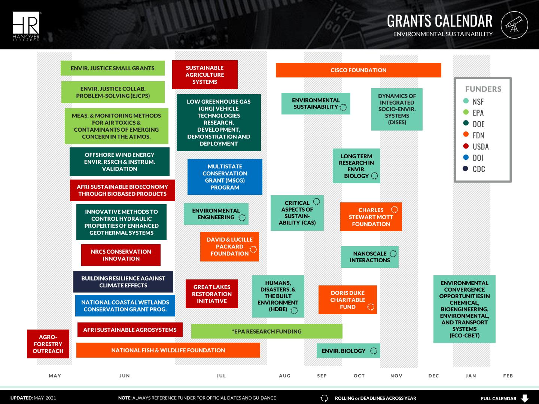external grants timeline
